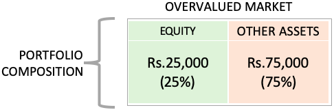 Investment Diversification - Example1 - Diversified portfolio