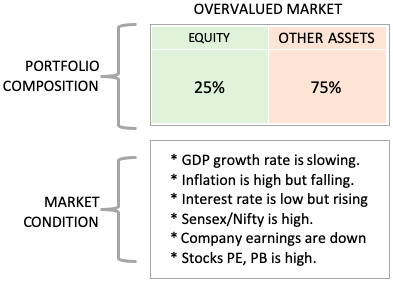 Investment Diversification - Market Conditions - Overvalued