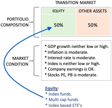 Investment Diversification - Market Conditions - Transition