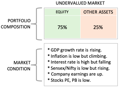 Investment Diversification - Market Conditions - Undervalued