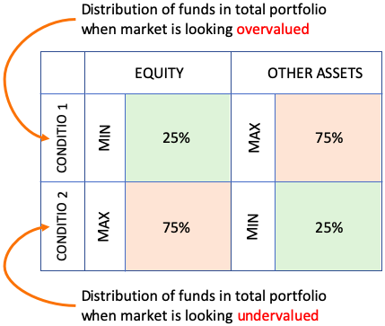 Investment Diversification - strategy - Distribution of funds in portfolio