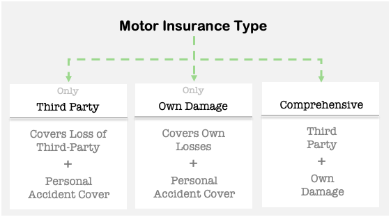 Motor Insurance - Own damage third party Comprehensive
