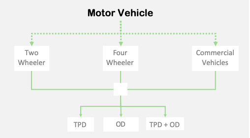 Motor Insurance - Types