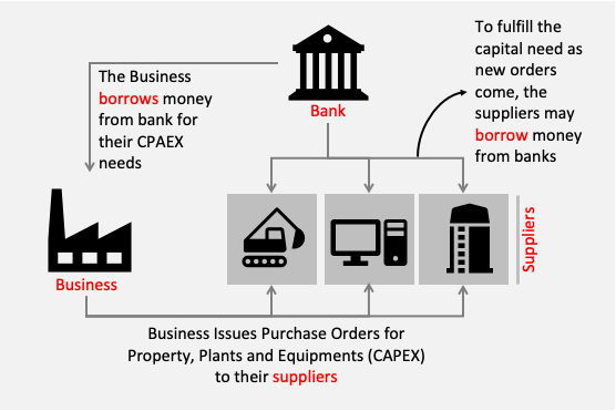 Business Suppliers Bank - new loan is issued