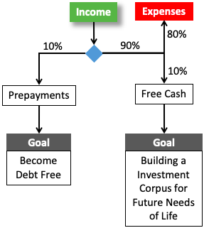 Do Both - Loan Prepayment and Investment