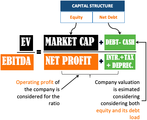 EV to EBITDA Ratio - Equity, Debt and operating profit