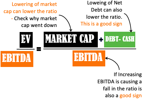 EV to EBITDA Ratio - cause of change in ratio