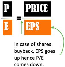 Effect of Buyback on PE