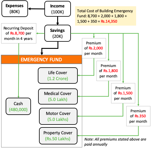 Emergency Fund - Cost of building the corpus