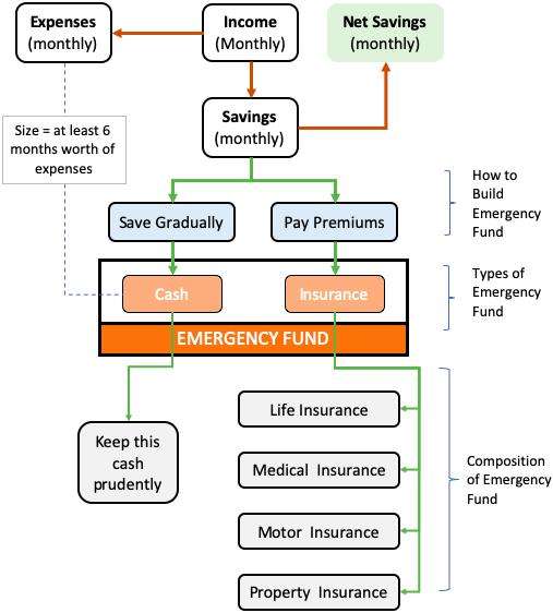 Emergency Fund - Flow Chart