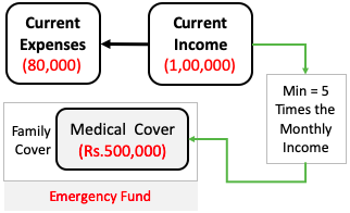 Emergency Fund - Medical Cover