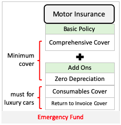 Emergency Fund - Motor Insurance