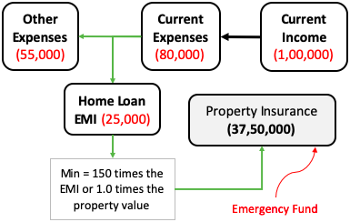 Emergency Fund - Property Insurance Cover