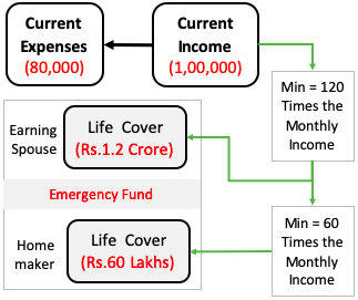 Emergency Fund - Size Life cover