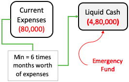Emergency Fund - Size Liquid Cash