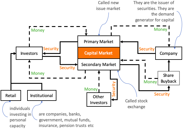 Financial Market - Capital market