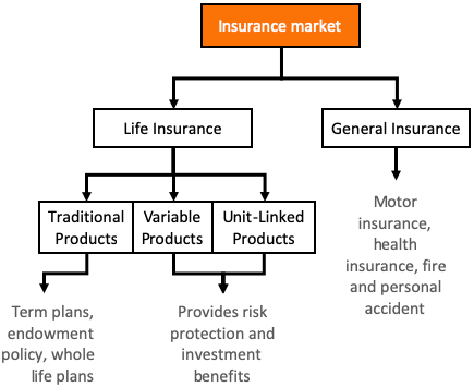 Financial Market - Insurance Market