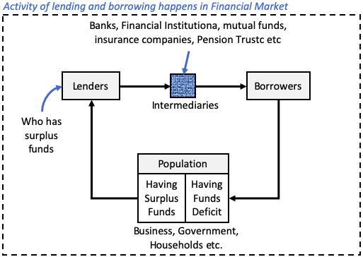 Financial Market - Lenders and borrowers