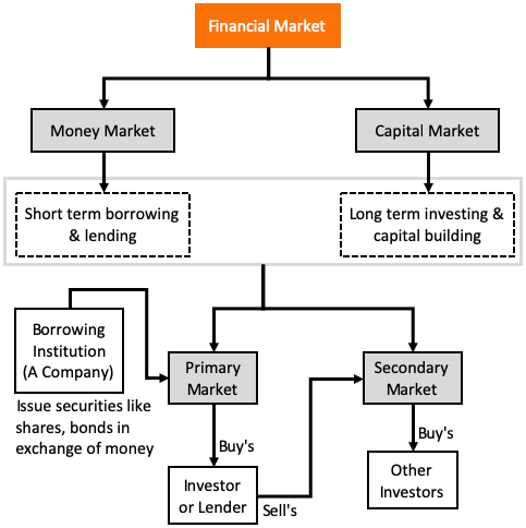 Financial Market - Money Market & Capital Market