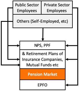 Financial Market - Pension Market