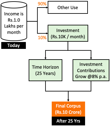 How to built 10 crore in 25 years - flow chart