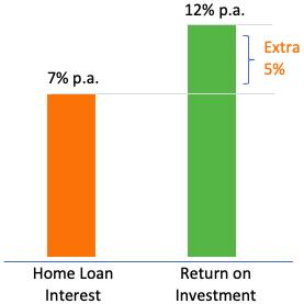 Interest Rate vs ROI