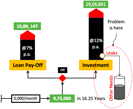 Investment vs loan prepayment - Leaks are a problem
