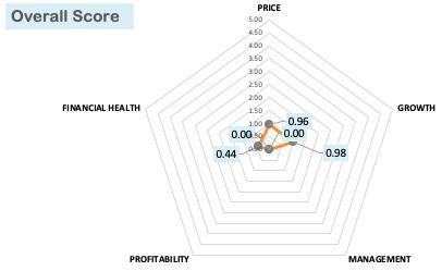 Overall Score - Airtel