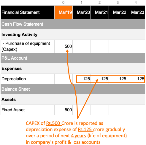 Retained Earnings - Capex Reporting in financial statements