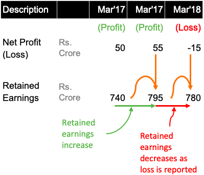 Retained Earnings - Effect of net loss on reserves