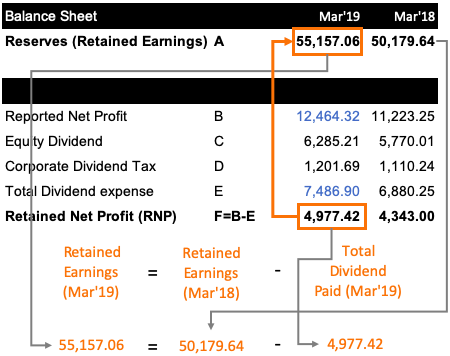 Retained Earnings - Statement BL plus p&L account
