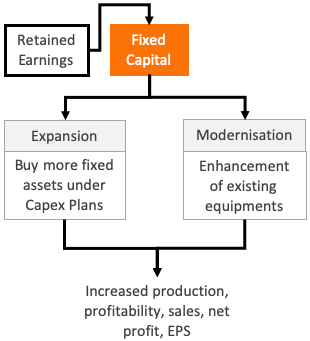 Retained Earnings - Use of RE - Fixed Capital