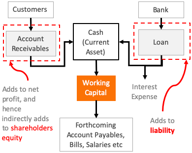 Retained Earnings - Use of RE - Working capital
