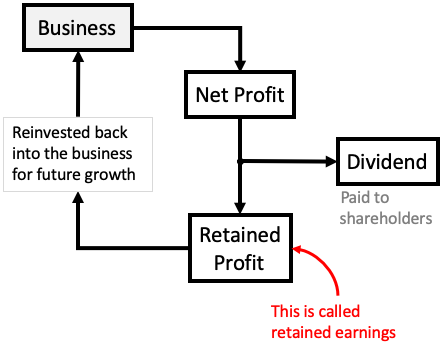 Retained Earnings - Use of retained earnings reinvested back into business