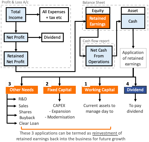 Retained Earnings - Use of retained earnings flow chart