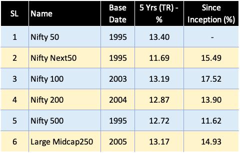 Stage 3 - Index Returns