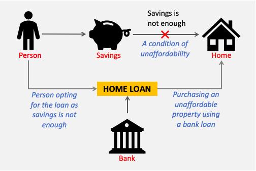 Why people take loan - savings not enough