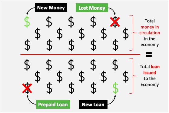 invest or prepay home loan - loans equals money in circulation