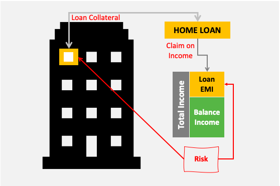 invest or prepay home loan - risk of carrying a home loan