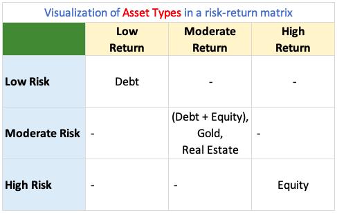 Asset Types - Risk Return Matrix