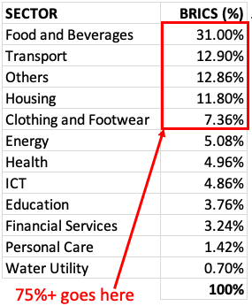 Consumer Spending - Brics Nations (Table)