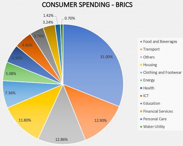 Consumer Spending - Brics Nations