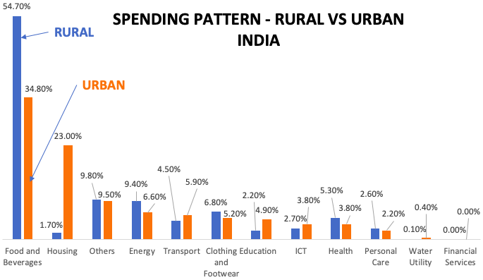 Consumer Spending - India (Rural Vs Urban) Chart