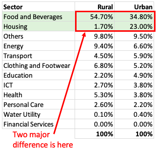 Consumer Spending - India (Rural Vs Urban) Table