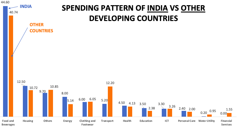 Consumer Spending - India vs others (Chart)