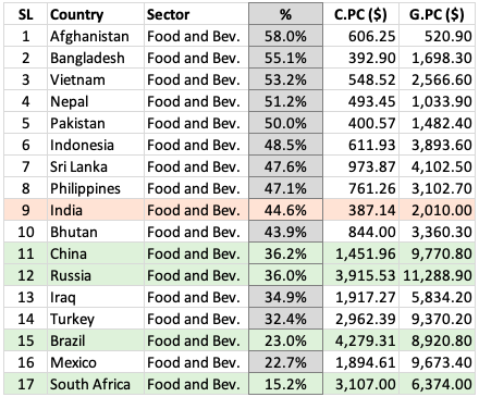 Consumer Spending - India vs others (Food & Beveg) Table