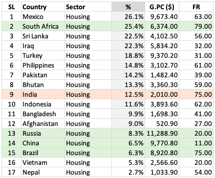 Consumer Spending - India vs others (Housing) Table