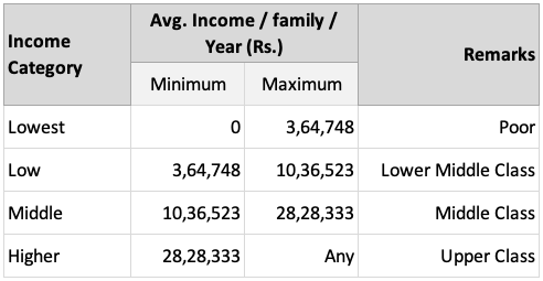 Income Distribution of Indian Consumers