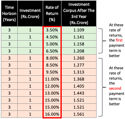 Investment Corpus at different Rate of returns