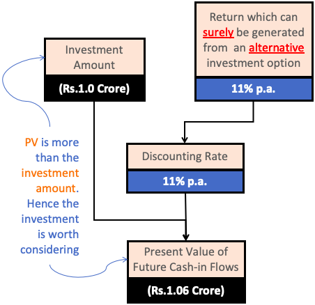 PV vs Investment Amount
